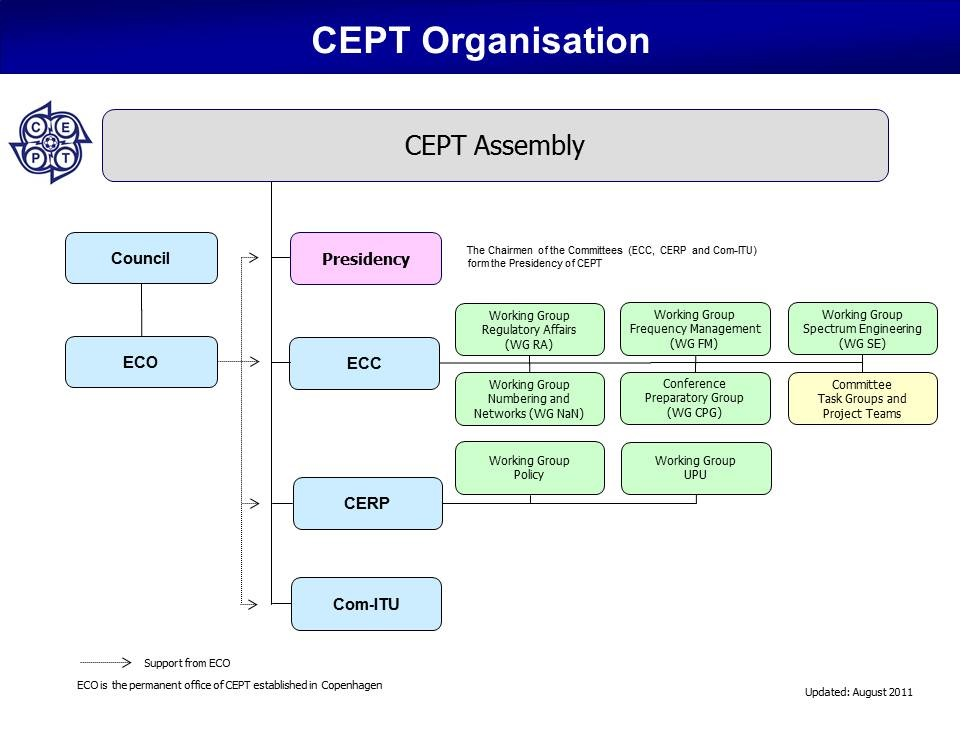 Struktura CEPT